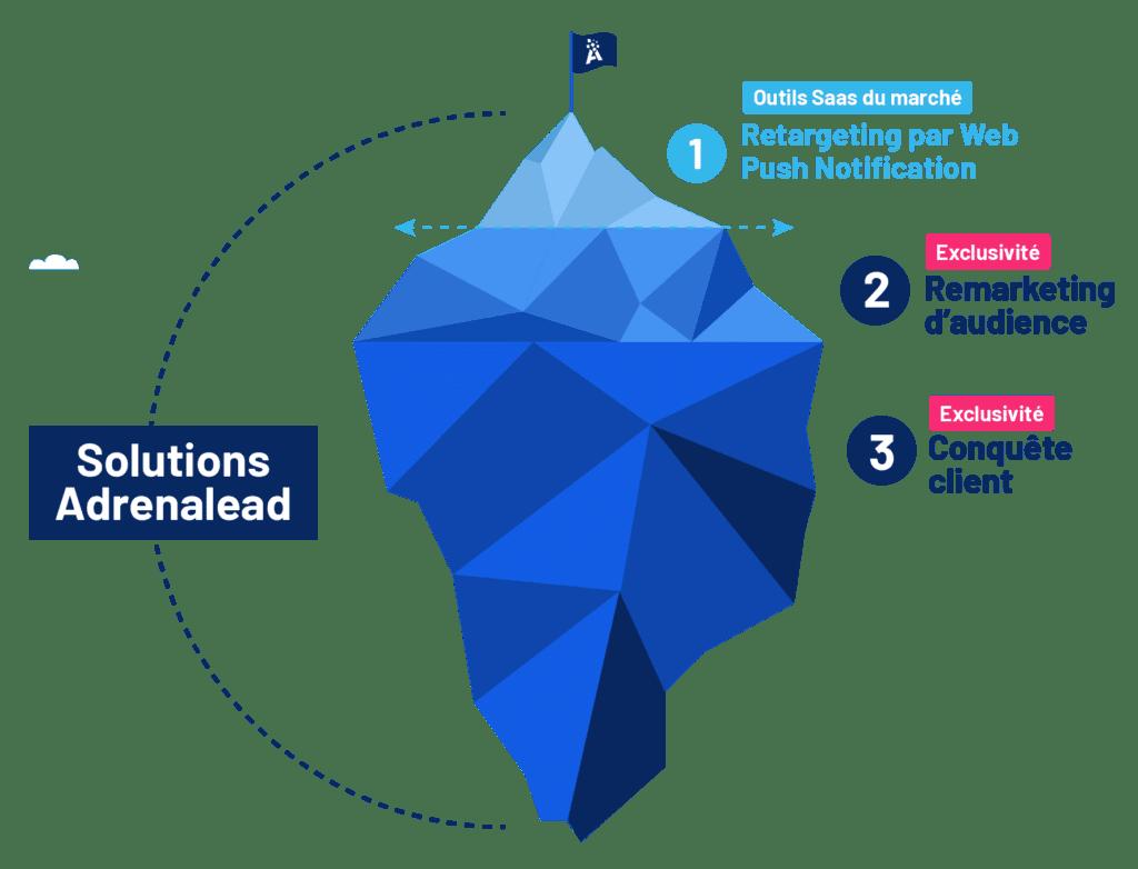 solutions adrenalead iceberg outils saas et exclusivité