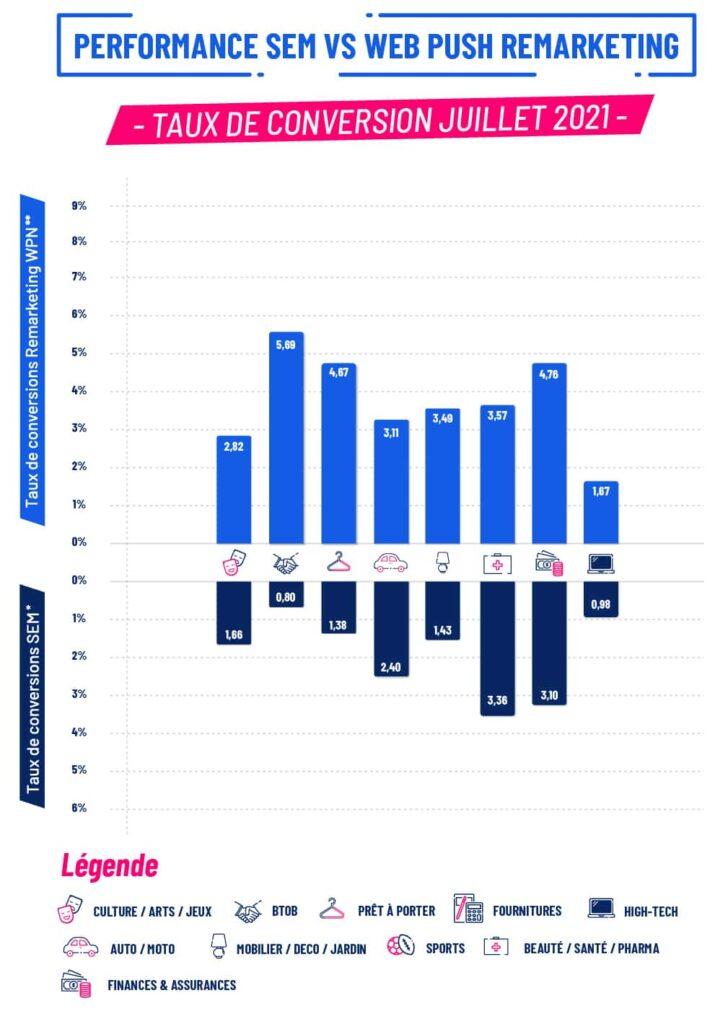Statistiques baromètre Juillet